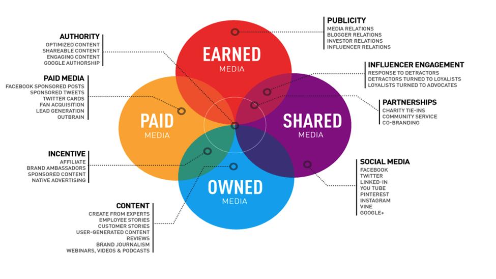 Marketing, PR digital și SEO. Care este diferența?